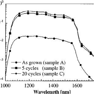 short circuit spectral responsivity of mesa heterojunction