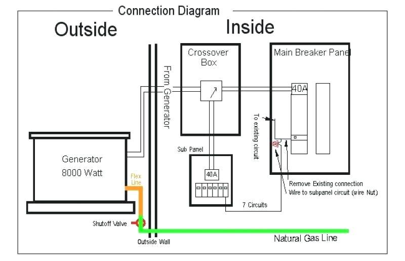 generac wiring diagram wiring diagramgenerac home generator wiring diagram wiring diagram fascinatingstandby generator wiring generac generator