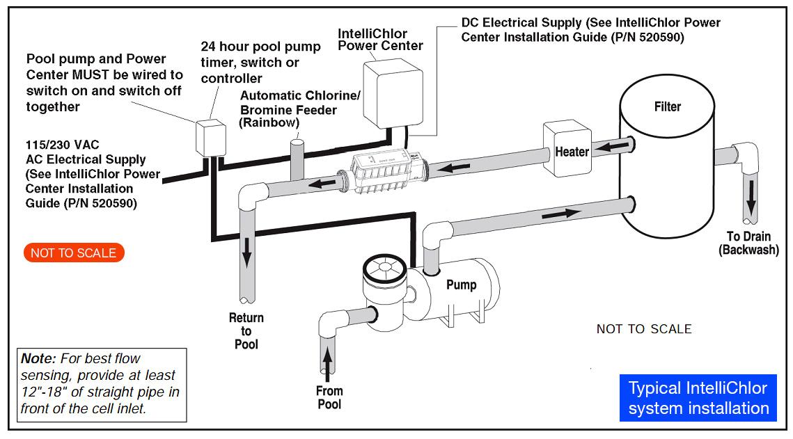 schematic diagram typical pentair intellichlor system installation large jpg