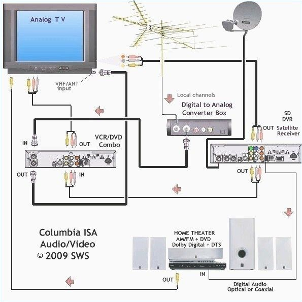 cable tv system likewise tv antenna and cable connection diagrams on system diagram likewise direct tv with hdmi cables hook up diagram