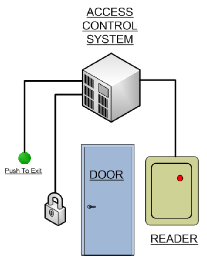 basics access control system