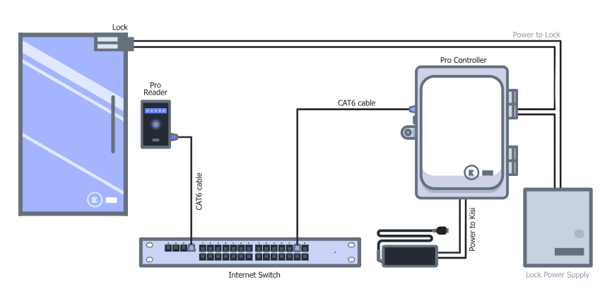 access control cables and wiring diagram kisi wiring diagram for door card readers wiring diagram for door