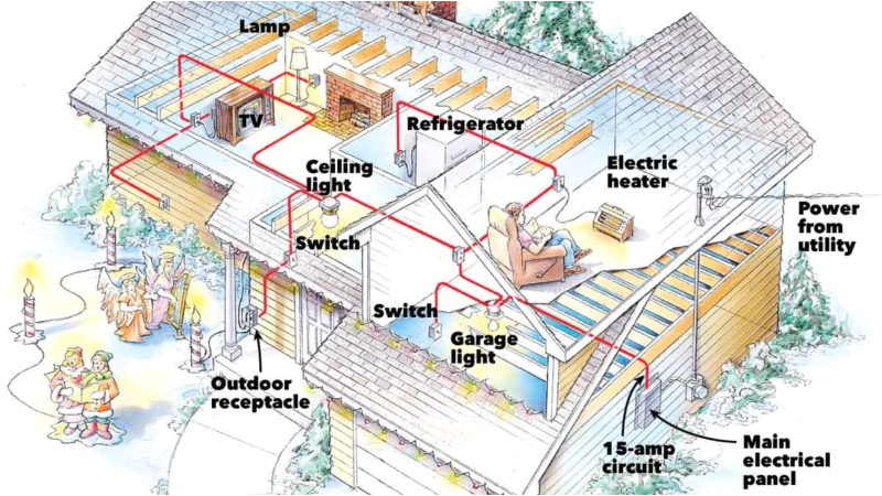 prevent electrical overloads