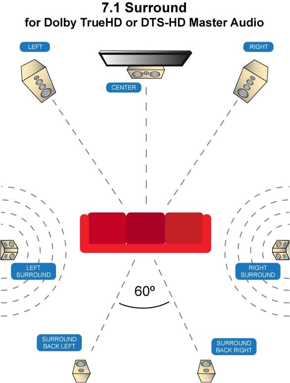 Home Speaker Wiring Diagram Home theater Design Basement theater Room Ideas Home theater
