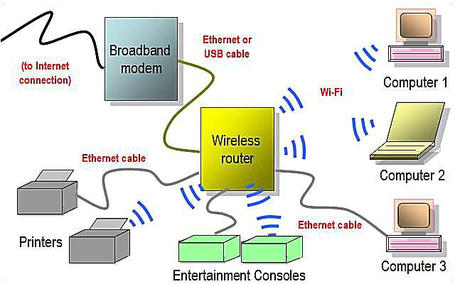 wireless home network diagram featuring wi fi router