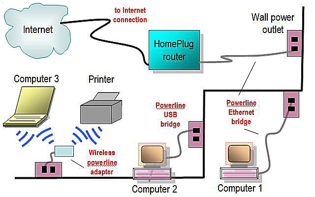 powerline home network diagram