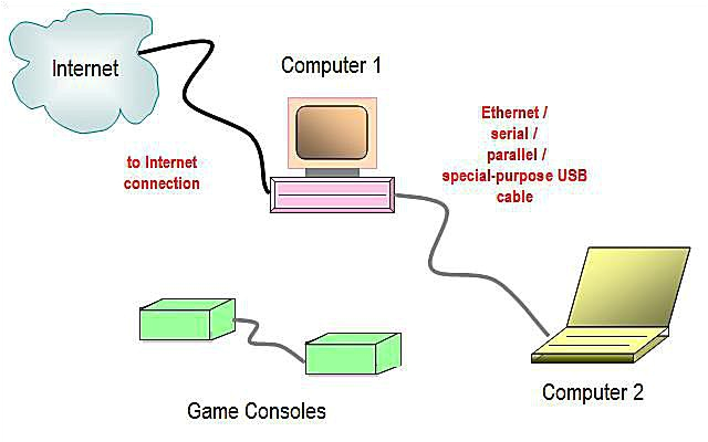 wired home network diagram featuring direct connection
