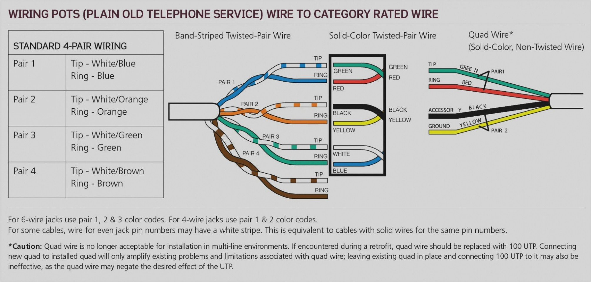 How To Connect Telephone Wires Diagram