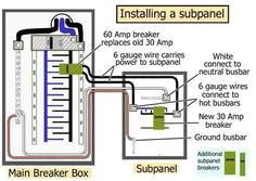 another good pictorial explanation of sub panel installation electrical work electrical projects