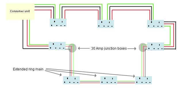 extending a ring main adding more sockets in your home diy doctor wiring a house ring main