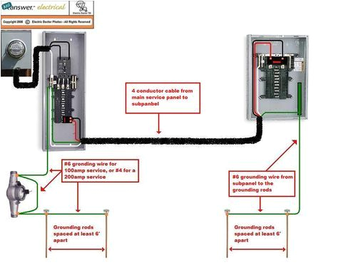 pictorial diagram for wiring a subpanel to a garage electrical garageelectricalwiring wiring new detached garage studio4wire