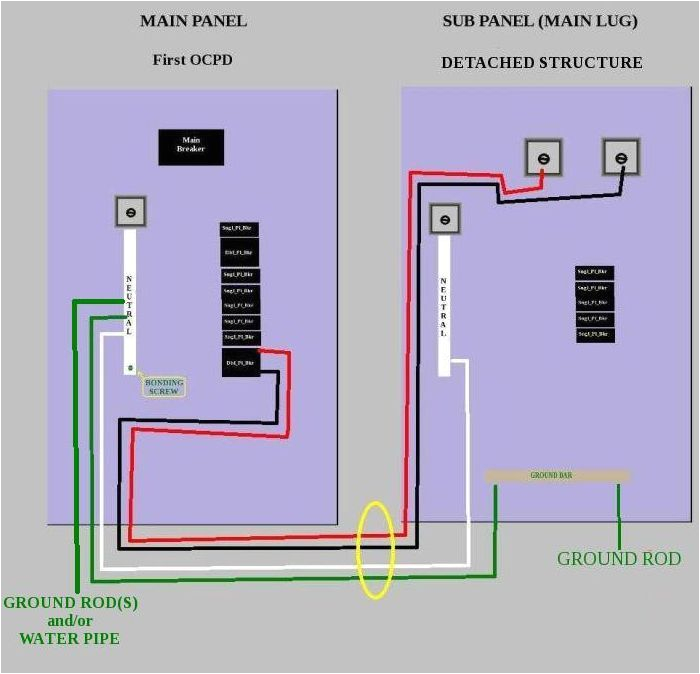 How to Wire A Subpanel Diagram the Term Sub Panel Does Not Appear In the Nec but for Convenience We