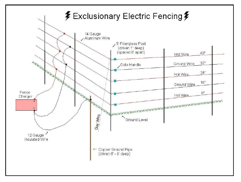 electric fence ground rod fresh how to wire an electric fence diagram of electric fence ground