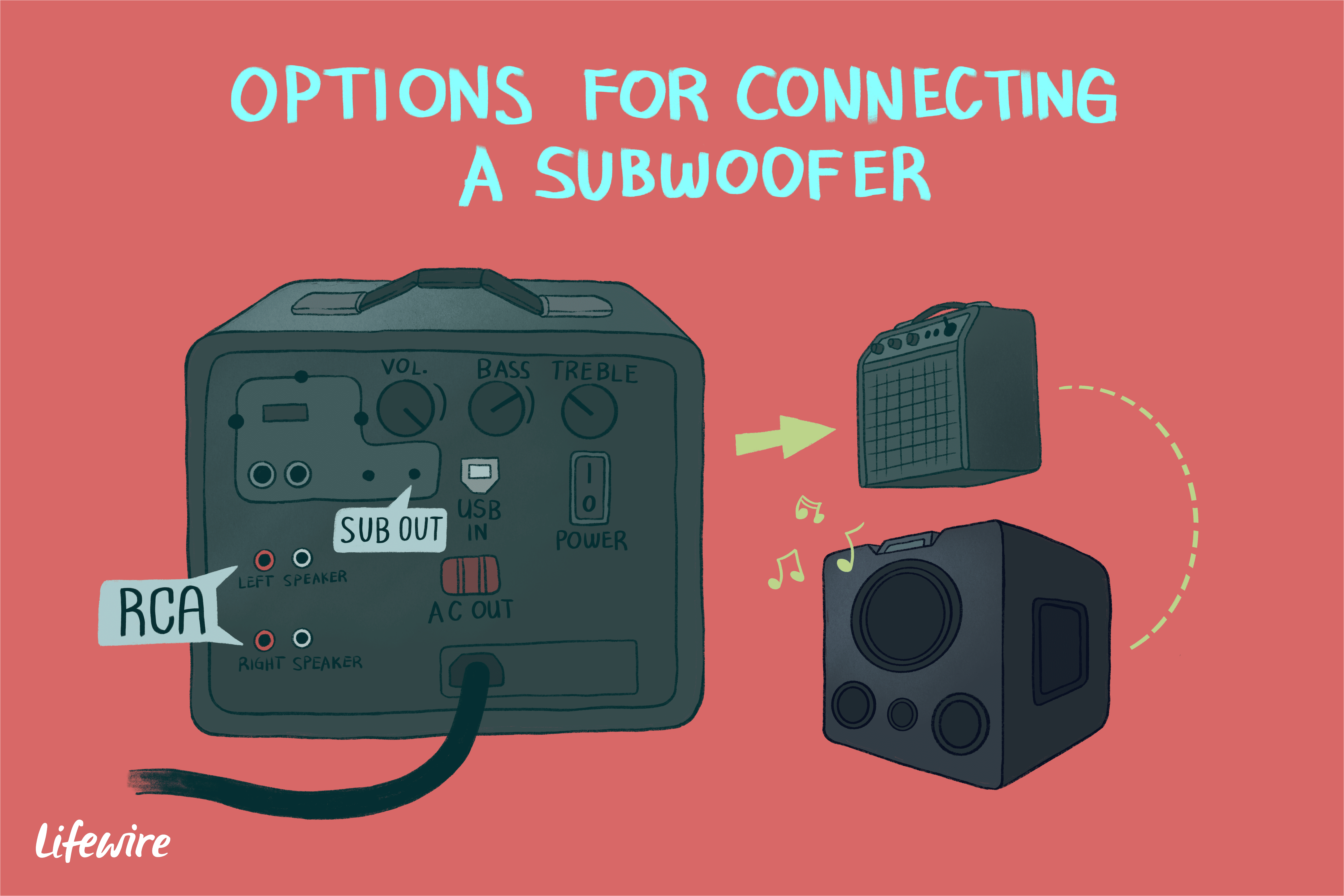 an illustration of the options for connecting a subwoofer