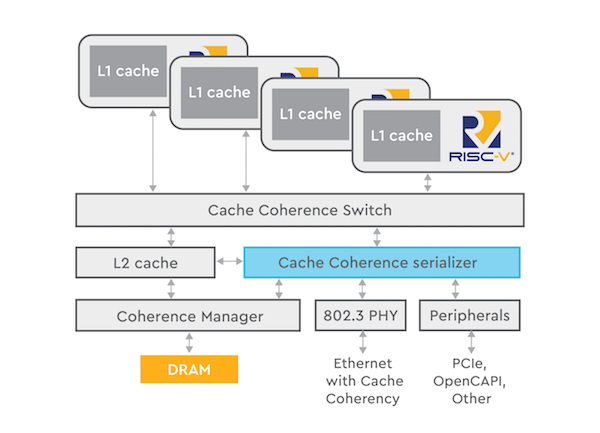 figure 3 omnixtend open standard interface for cache coherent fabric