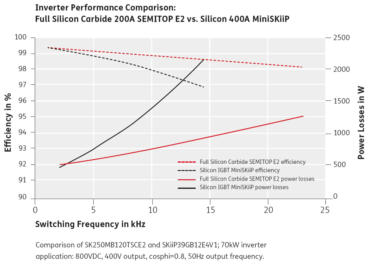 voll sic 200 a semitop e2 vs silizium 400 a miniskiip