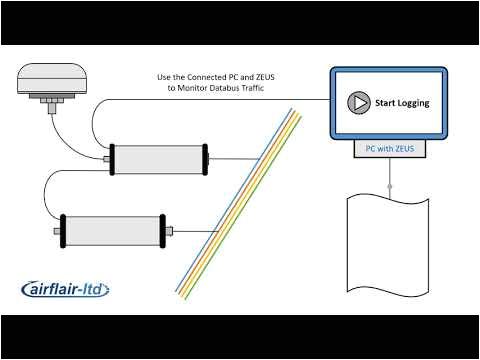 Irig Wiring Diagram Videos Matching Irig Timecode Revolvy