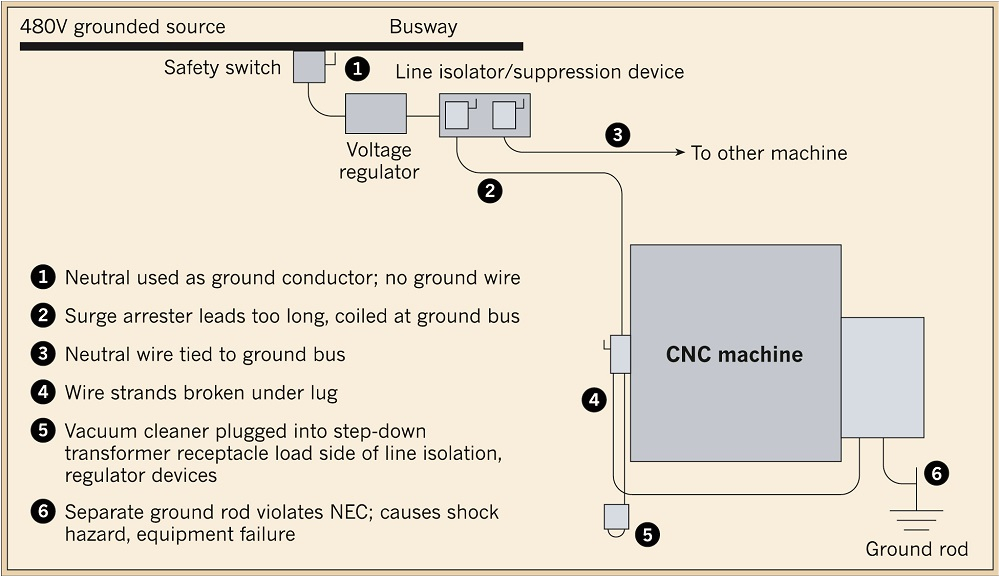 wiring and grounding errors including the isolated ground rod that contributed to the cnc machine problems at the example manufacturer