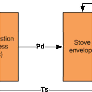 block diagram illustrating the structure of the stove model and its download scientific diagram