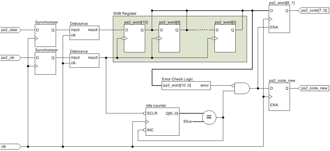 ps 2 keyboard interface logic architecture