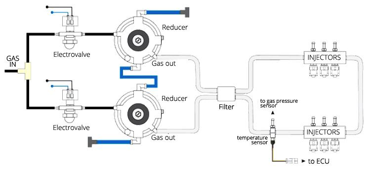 Lpg Gas Conversion Wiring Diagram Lpg Reducer Vaporizer Regulator Installation Guidelines Lpgshop