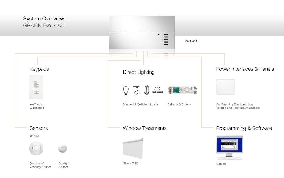 lutron grafik eye 3000 components and compatible products grafik eye 3000 wiring diagram