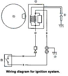 timing is everything basic kart ignition explained article by john copeland
