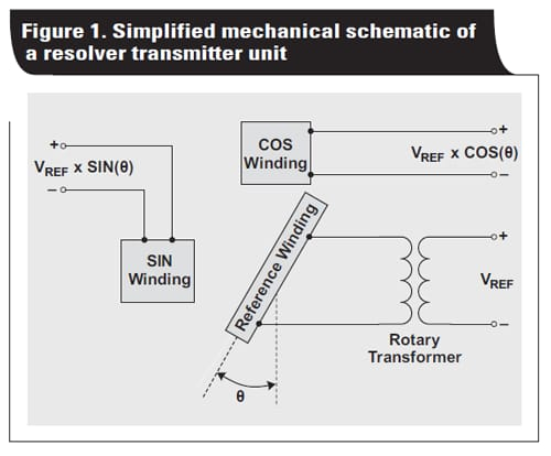 closed loop motor control an introduction to rotary resolvers and encoders figure 1