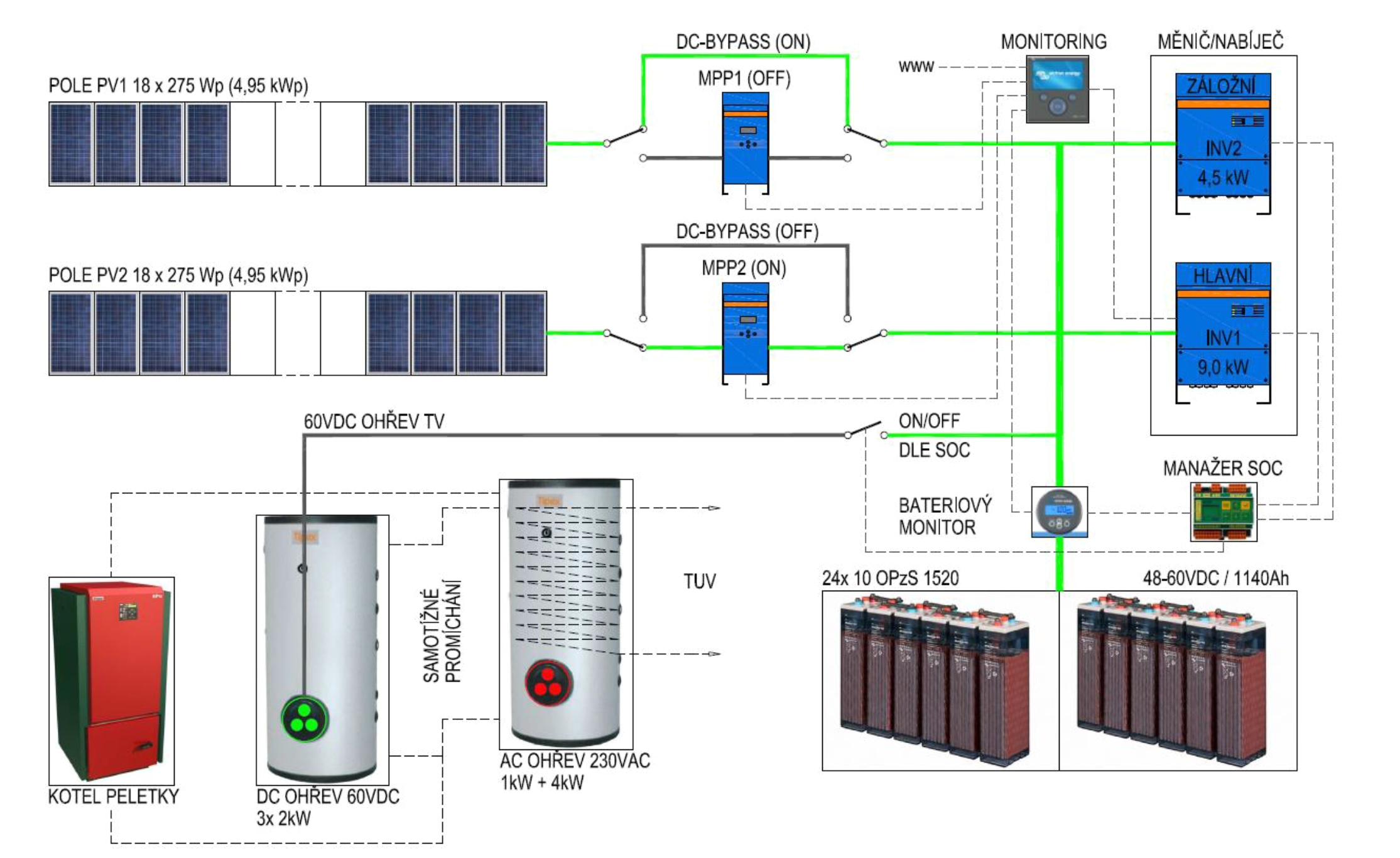main dc circuits of the pv off grid system
