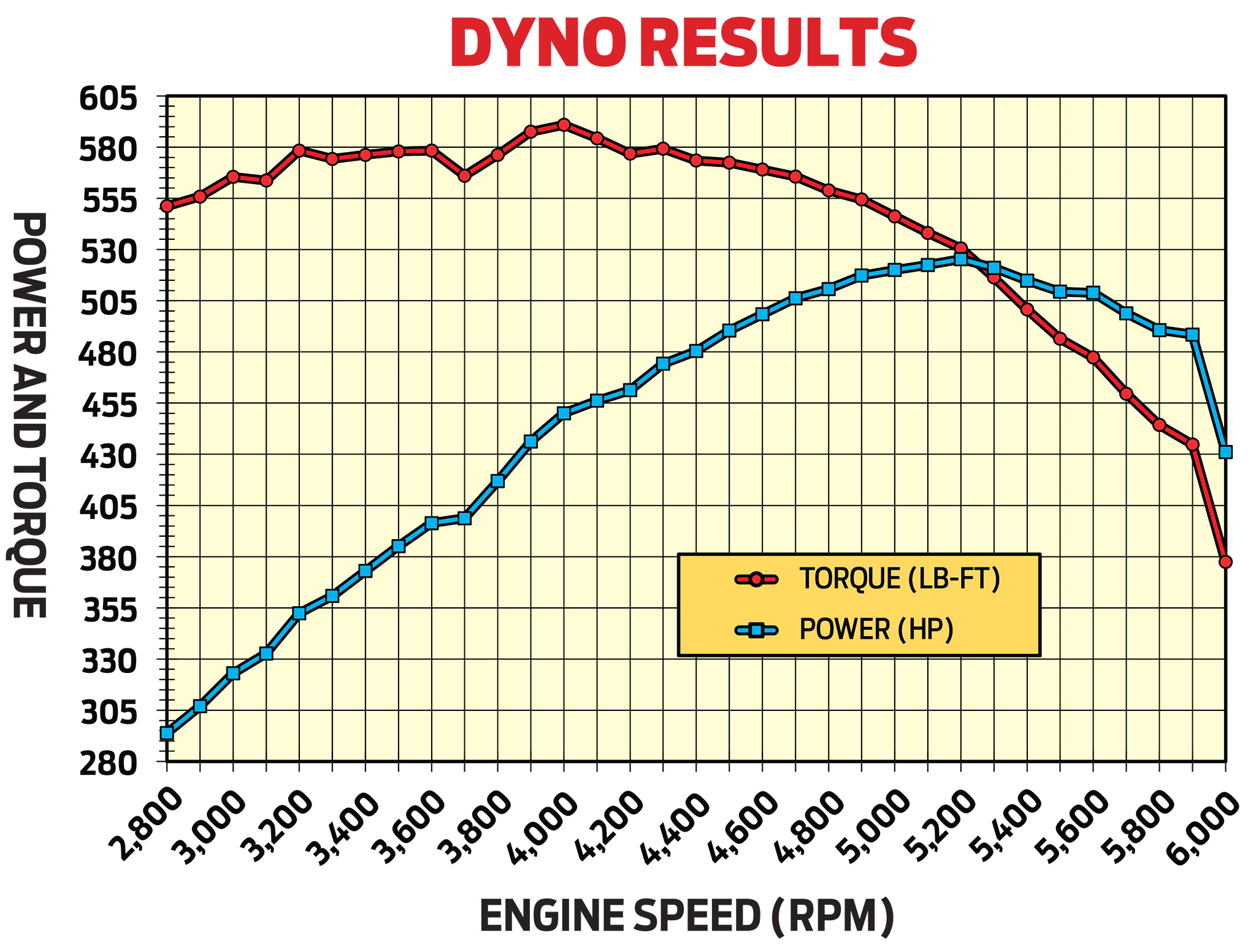 in preliminary tests on advanced engine concepts engine dyno rob s 481ci olds peaked at 525 3