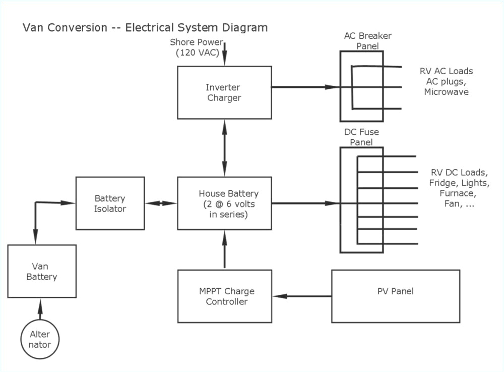 electrical wiring diagram house download electrical box wiring diagram new rv electrical outlet beautiful wiring download wiring diagram