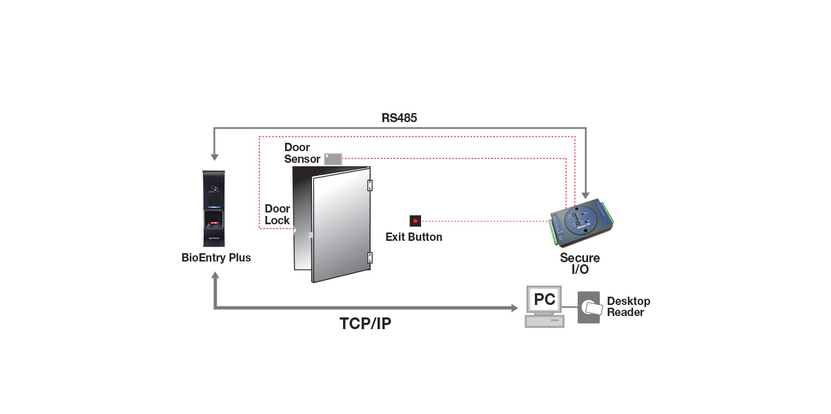 standalone standalone secure distributed access control systems