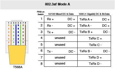 the power sourcing equipment applies a positive voltage to pins 4 5 and a negative voltage to pins 7 8