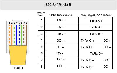 802 3at mode b