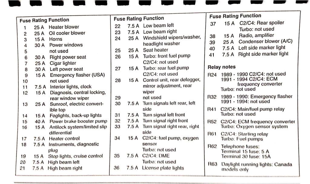 2003 porsche 911 fuse box wiring diagram id 2003 porsche 911 fuse box diagram 2003 porsche fuse box diagram