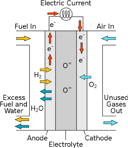 schematic representation of a solid oxide fuel cell sofc 2 microbial fuel cell e schematic fuel cell schematic