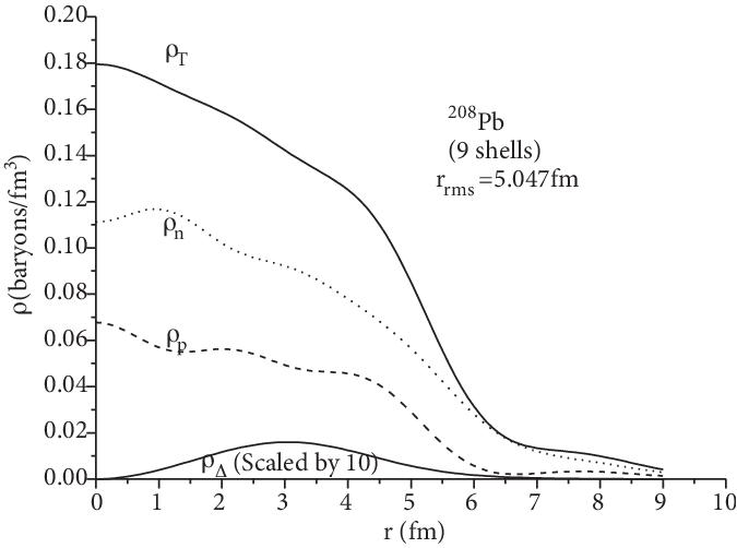 total i t proton i p dashed line neutron i n dotted line