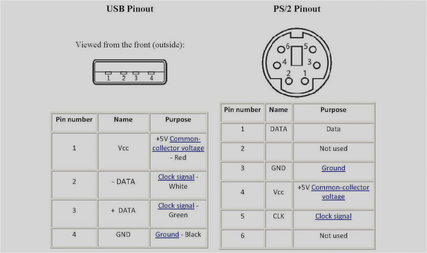 ps2 mouse pinout diagram wiring diagram ps2 to usb adapter schematic ps2 mouse pinout diagram