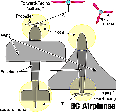 main parts of an rc airplane