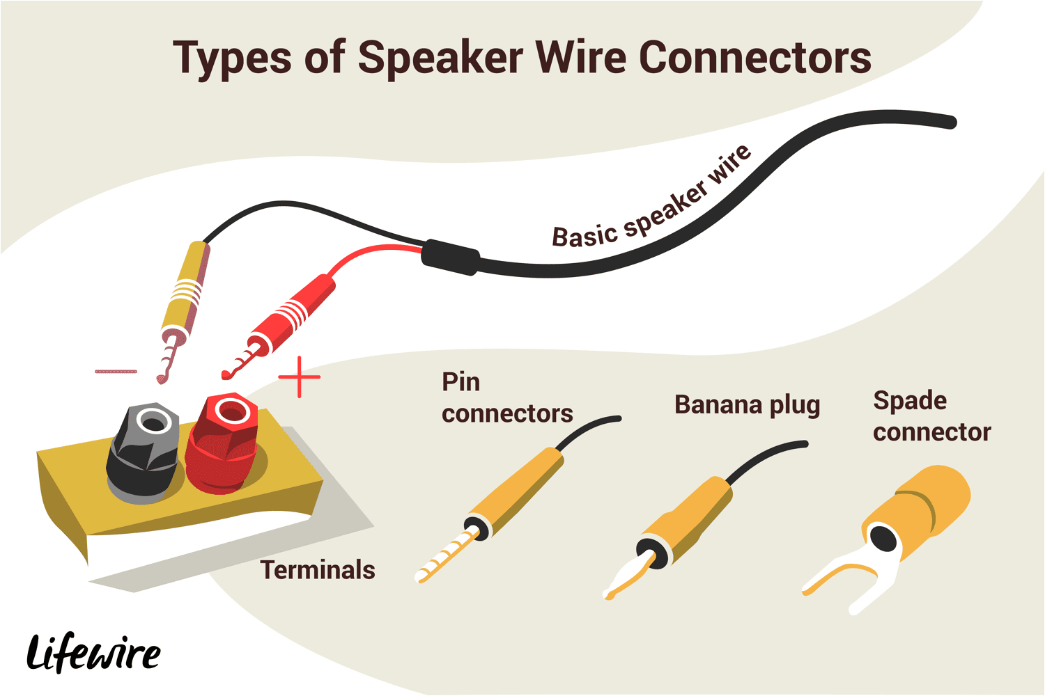 an illustration of the different types of speaker wire connectors