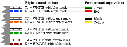 diagram showing color conventions for eight strand wire