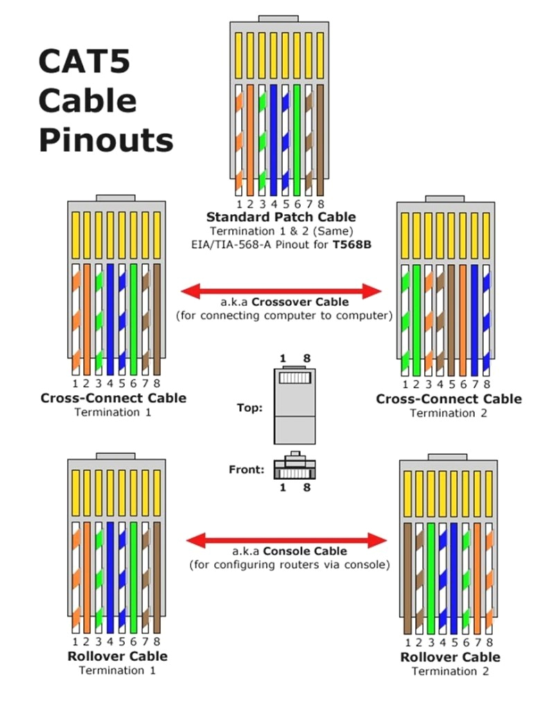 rj45 wire diagram on t568a t568b cat5e cat6 ethernet cable best of within t1 wiring for t1 wiring diagram rj45 jpg