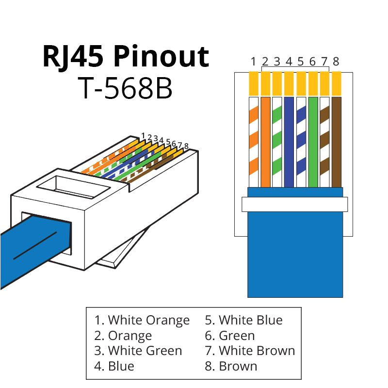 a rj45 connector is a modular 8 position 8 pin connector used for terminating cat5e or cat6 twisted pair cable a pinout is a specific arrangement of wires