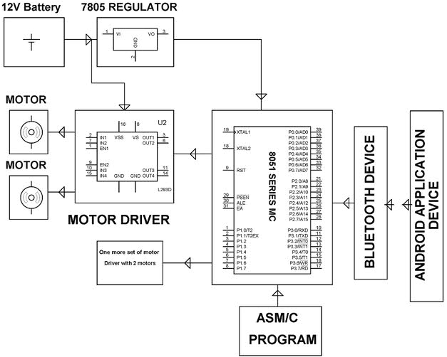 military robots for real time applicationsblock diagram of pick n place robot