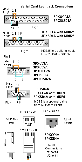 serial card loopback connections diagram