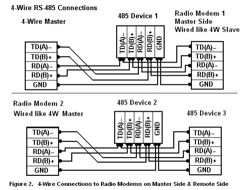 how do i make 2 wire or 4 wire rs 485 or rs422 connections to my
