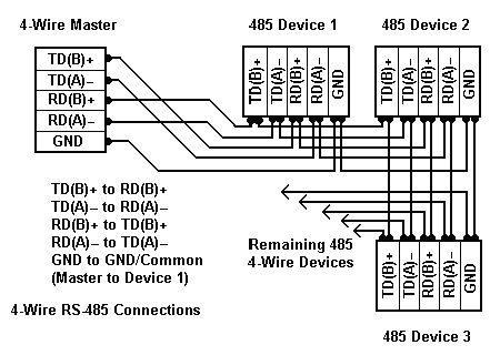 rs 485 connections faq 2 wire rs485 rs232 b u0026b electronicsrs 422 connection wiring