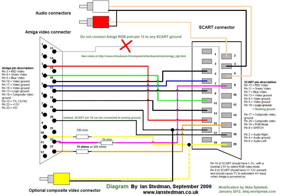 amiga rgb scart diagram