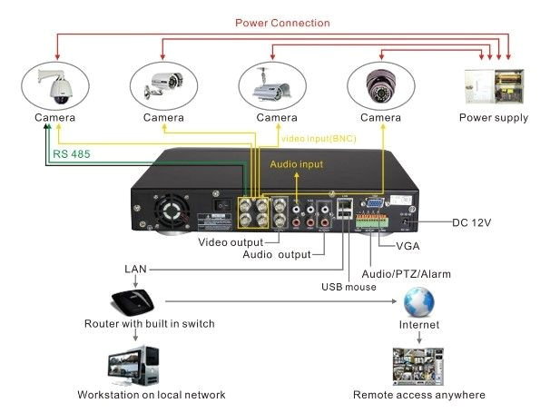 diagram of cctv installations wiring diagram for cctv system dvr h9104uv as an example