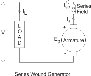 Shunt Wound Dc Motor Wiring Diagram Characteristics Of Series Wound Dc Generator Electrical4u